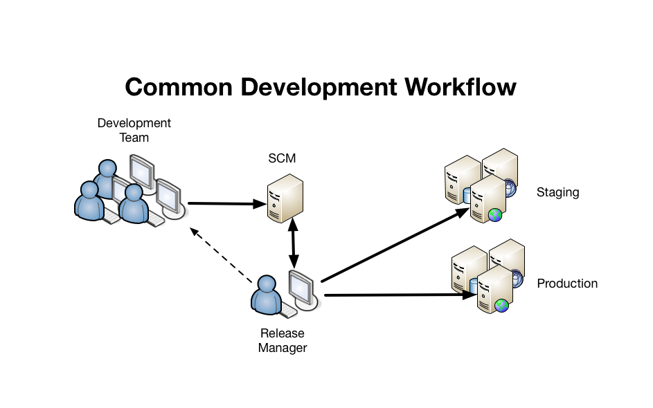 Common Development Workflow