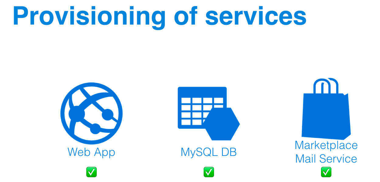 azure_provisioning_of_services