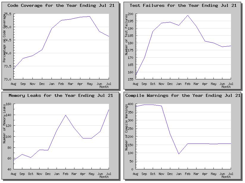 GCov Graphs - gcov.php.net