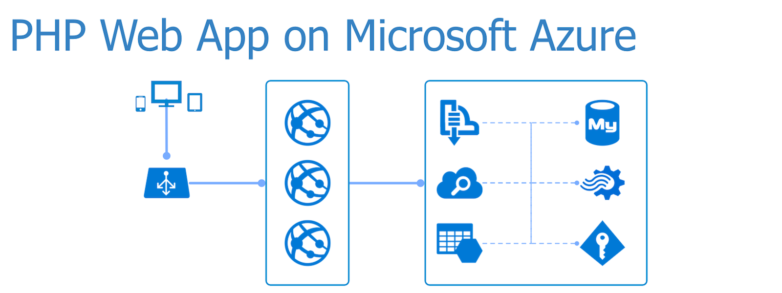 PHP Web Apps on Microsoft Azure