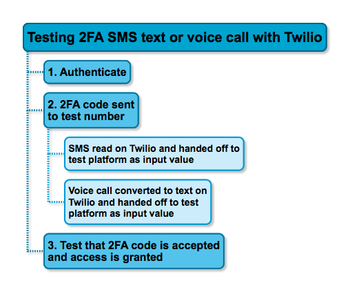 Two Factor Authentication Process with Twilio