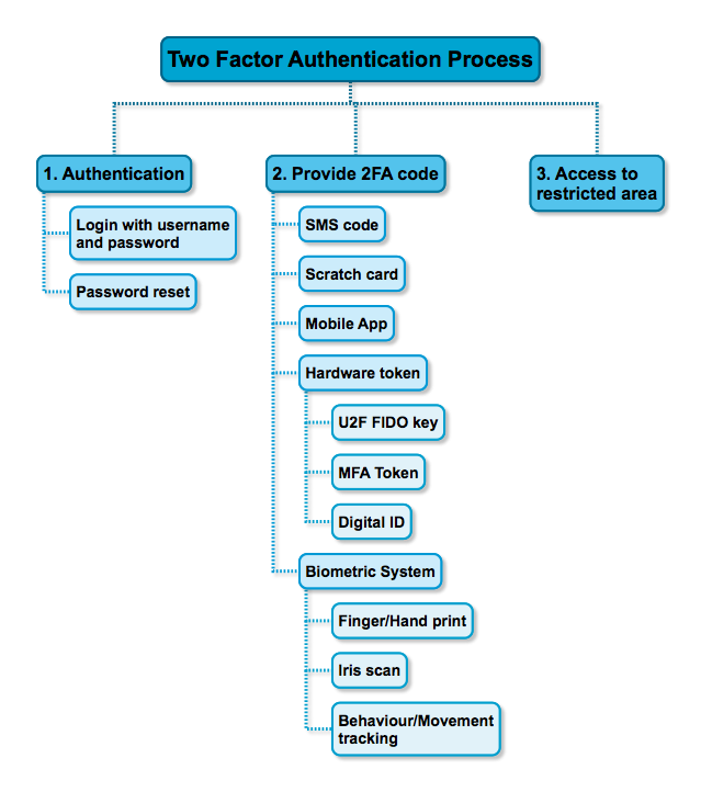 Two Factor Authentication Process