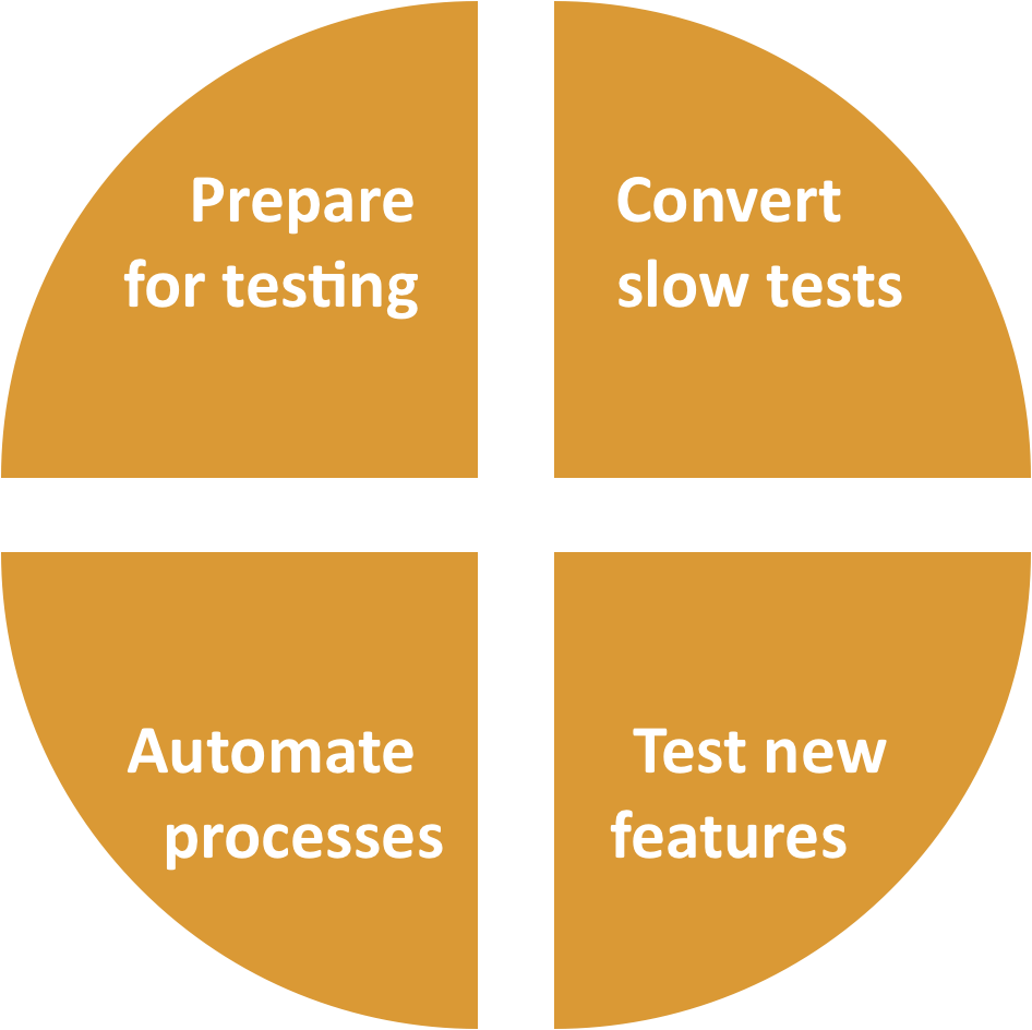 4 phases of quality engineering